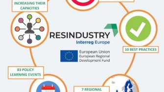 RESINDUSTRY outcomes overview